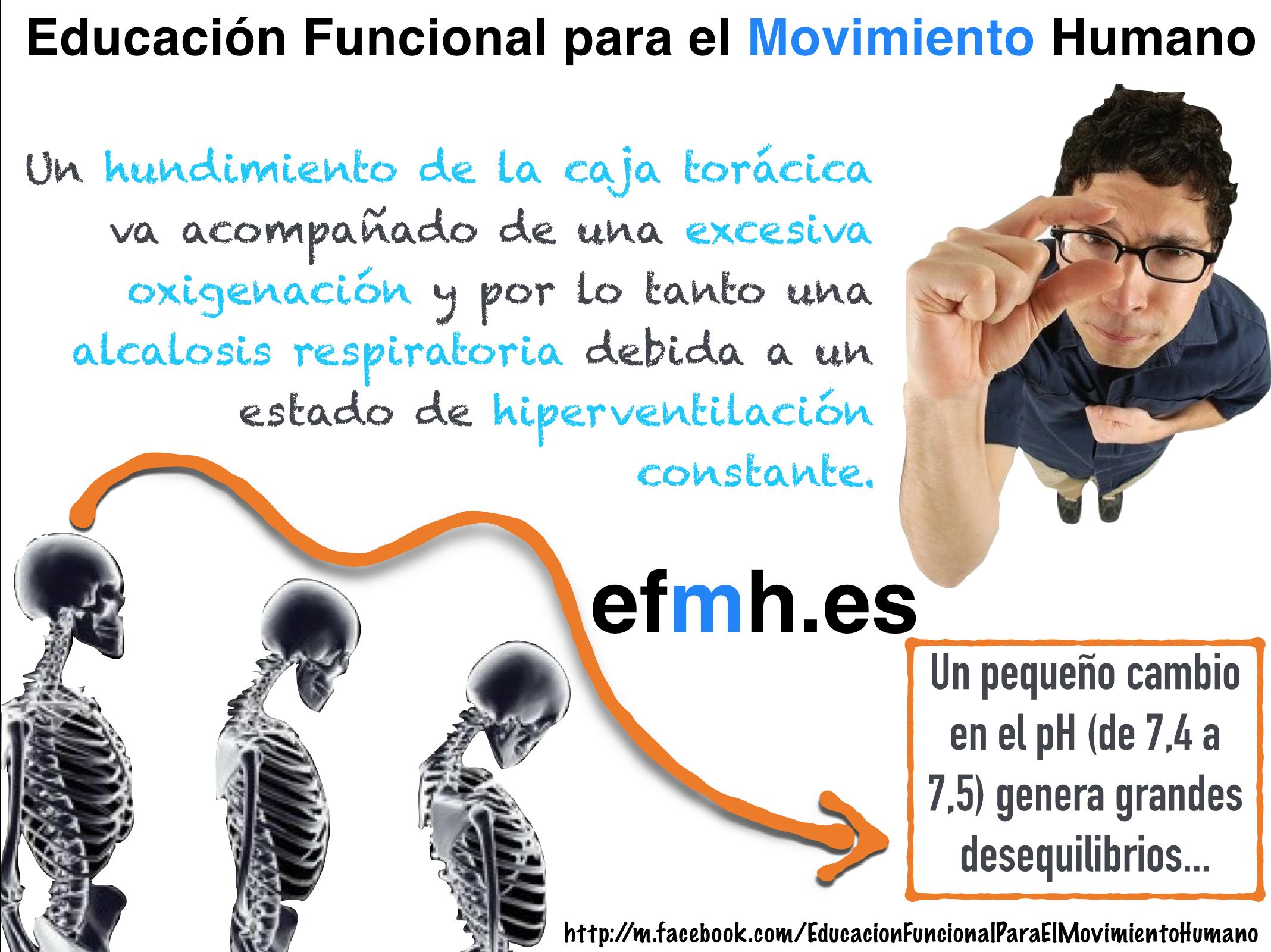 Respiración, postura y pH_EFMHspain